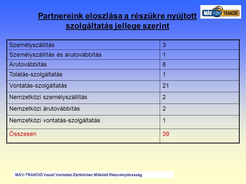 Partnerek megosztása az általunk igénybevett szolgáltatások szerinti •Járműkarbantartás:1 •Baleset elhárítás: 1 •Pályakarbantartás1 •Összesen:3 MÁV-TRAKCIÓ Vasúti Vontatási Zártkörűen Működő Részvénytársaság