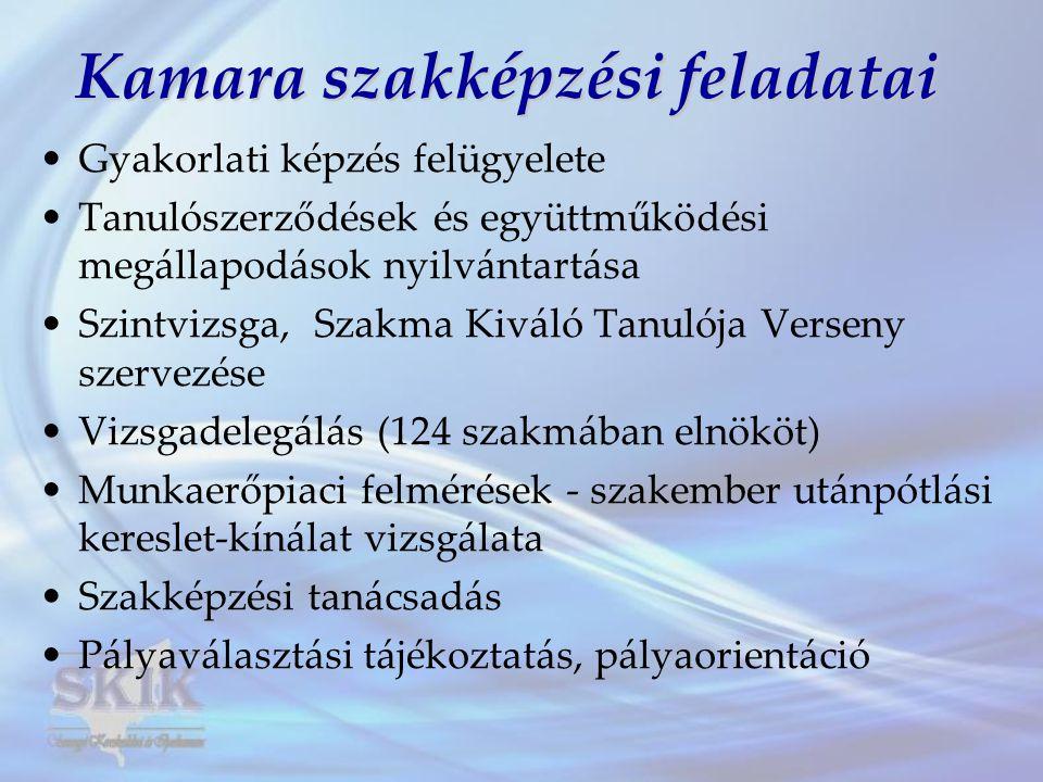 Kamara szakképzési feladatai •Gyakorlati képzés felügyelete •Tanulószerződések és együttműködési megállapodások nyilvántartása •Szintvizsga, Szakma Ki