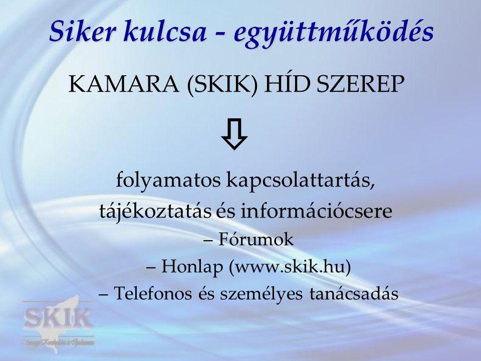 Siker kulcsa - együttműködés KAMARA (SKIK) HÍD SZEREP  folyamatos kapcsolattartás, tájékoztatás és információcsere –Fórumok –Honlap (www.skik.hu) –Telefonos és személyes tanácsadás