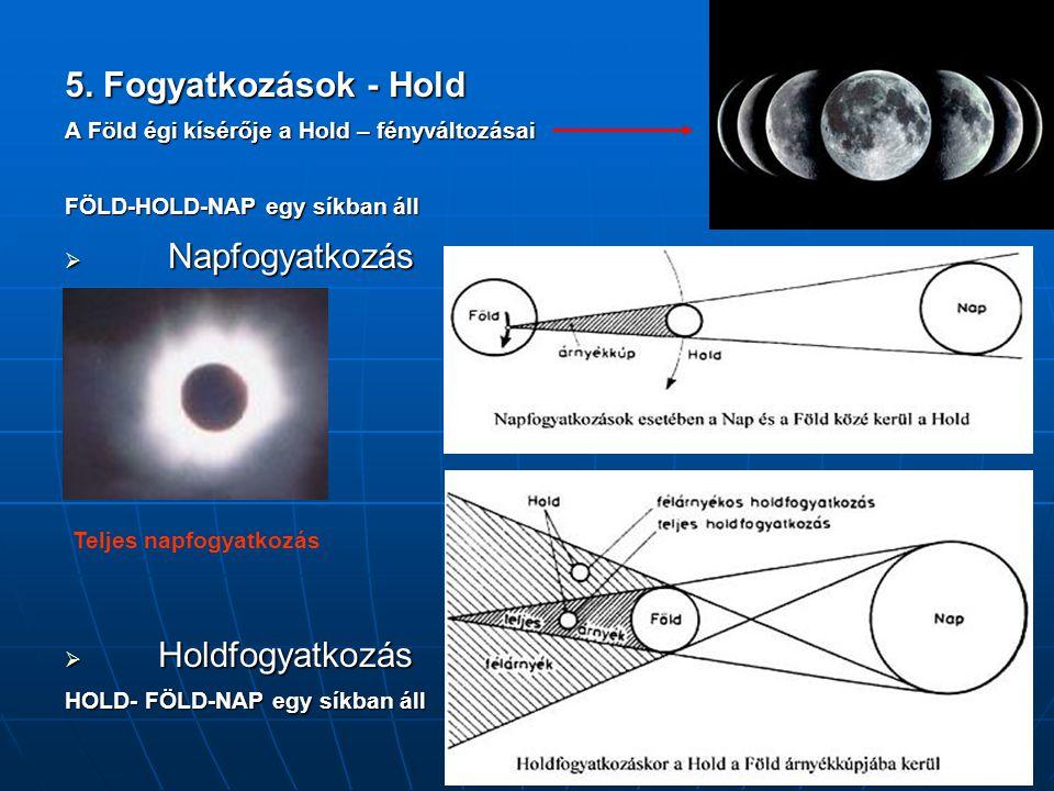 5. Fogyatkozások - Hold A Föld égi kísérője a Hold – fényváltozásai FÖLD-HOLD-NAP egy síkban áll  Napfogyatkozás  Holdfogyatkozás HOLD- FÖLD-NAP egy