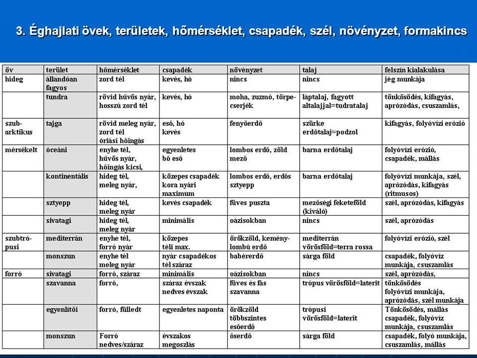 3. Éghajlati övek, területek, hőmérséklet, csapadék, szél, növényzet, formakincs