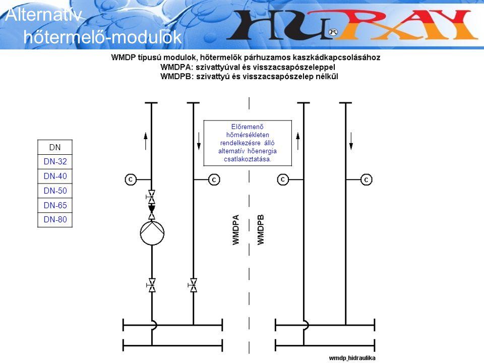 Alternatív hőtermelő-modulok Előremenő hőmérsékleten rendelkezésre álló alternatív hőenergia csatlakoztatása. DN DN-32 DN-40 DN-50 DN-65 DN-80