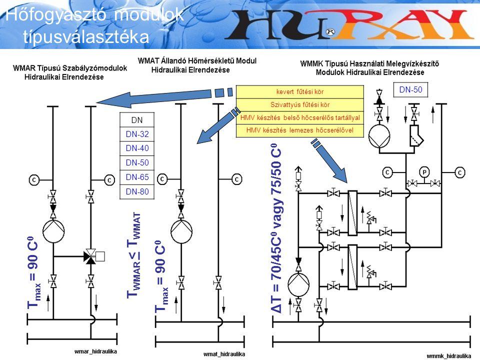 Wessex Modumax Hőfogyasztó modulok típusválasztéka kevert fűtési kör Szivattyús fűtési kör HMV készítés belső hőcserélős tartállyal HMV készítés lemez