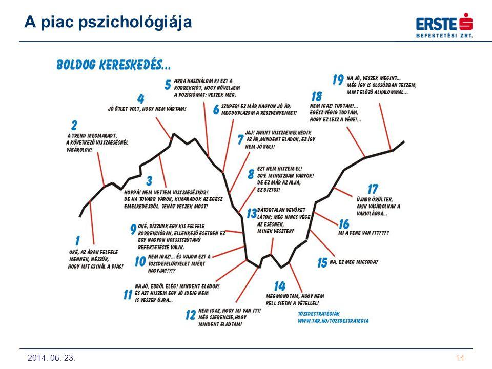 2014. 06. 23. 14 A piac pszichológiája