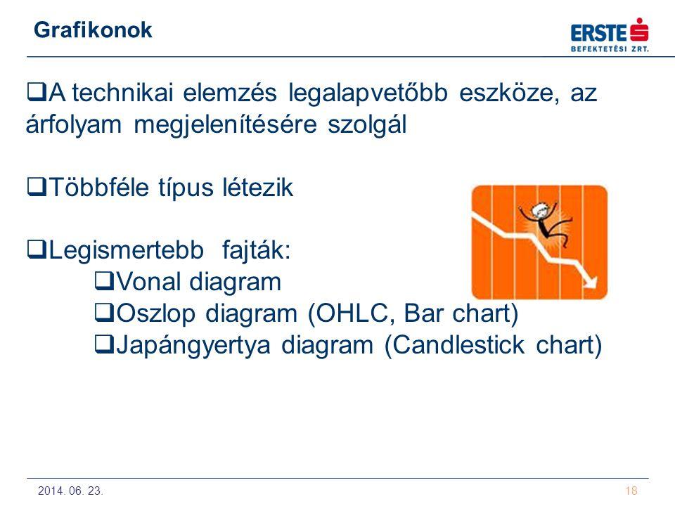 2014. 06. 23. 18 Grafikonok  A technikai elemzés legalapvetőbb eszköze, az árfolyam megjelenítésére szolgál  Többféle típus létezik  Legismertebb f