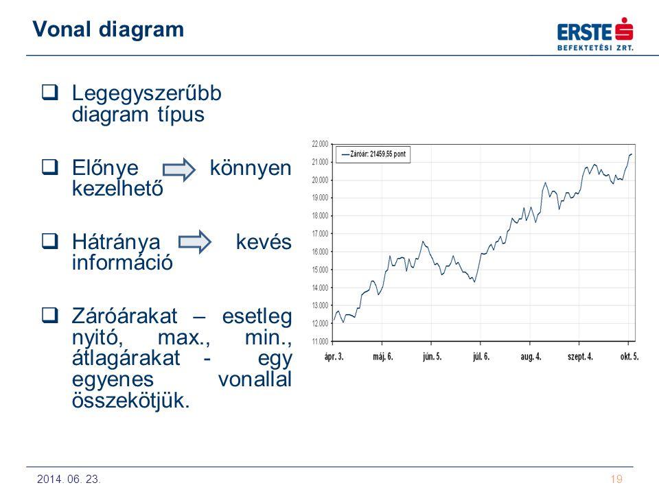 2014. 06. 23. 19 Vonal diagram  Legegyszerűbb diagram típus  Előnye könnyen kezelhető  Hátránya kevés információ  Záróárakat – esetleg nyitó, max.