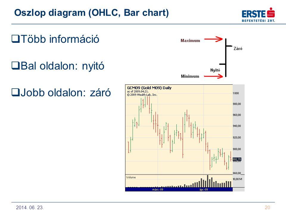 2014. 06. 23. 20 Oszlop diagram (OHLC, Bar chart)  Több információ  Bal oldalon: nyitó  Jobb oldalon: záró
