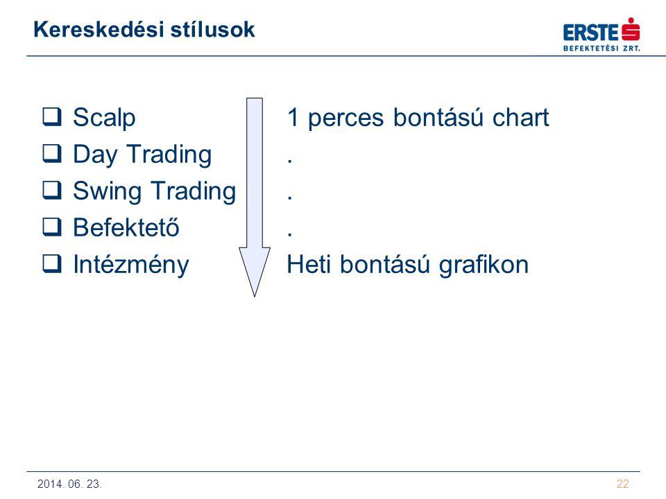 2014. 06. 23. 22 Kereskedési stílusok  Scalp1 perces bontású chart  Day Trading.  Swing Trading.  Befektető.  IntézményHeti bontású grafikon