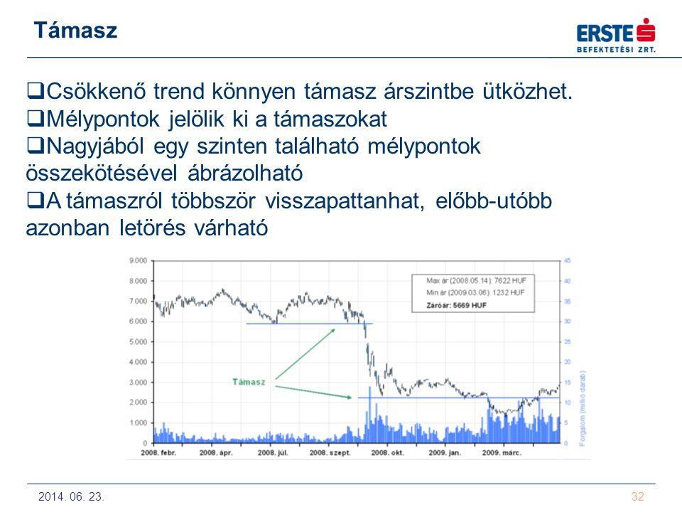2014. 06. 23. 32 Támasz  Csökkenő trend könnyen támasz árszintbe ütközhet.  Mélypontok jelölik ki a támaszokat  Nagyjából egy szinten található mél