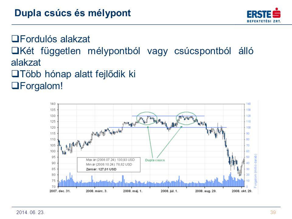 2014. 06. 23. 39 Dupla csúcs és mélypont  Fordulós alakzat  Két független mélypontból vagy csúcspontból álló alakzat  Több hónap alatt fejlődik ki