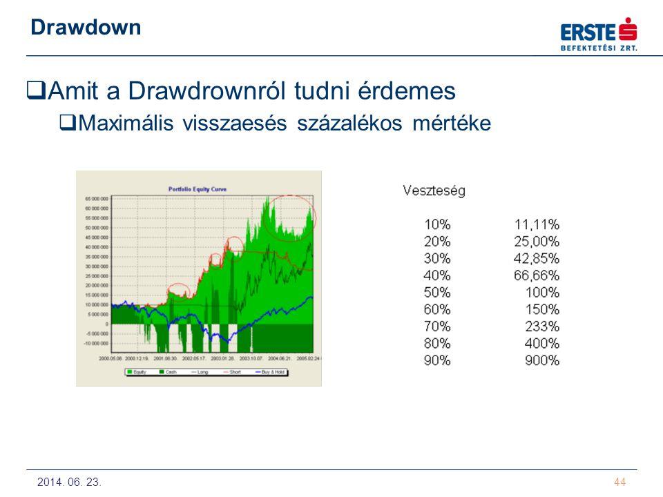 2014. 06. 23. 44 Drawdown  Amit a Drawdrownról tudni érdemes  Maximális visszaesés százalékos mértéke