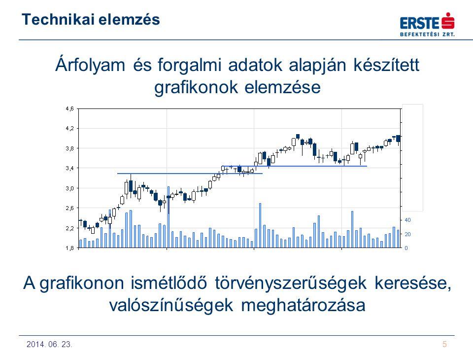 2014. 06. 23. 5 Technikai elemzés Árfolyam és forgalmi adatok alapján készített grafikonok elemzése A grafikonon ismétlődő törvényszerűségek keresése,