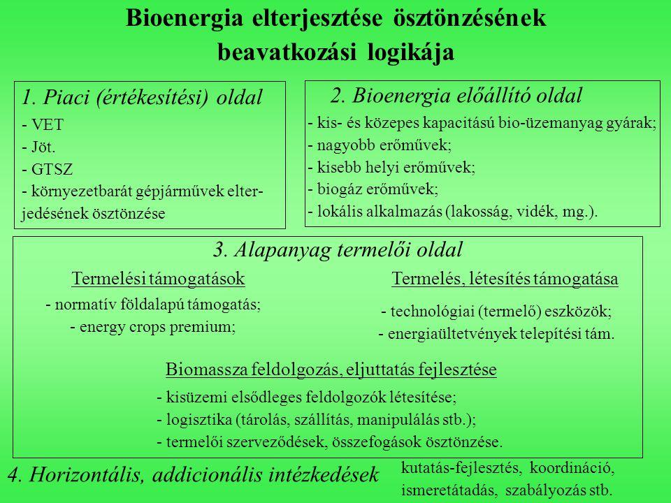 Bioenergia elterjesztése ösztönzésének beavatkozási logikája 1. Piaci (értékesítési) oldal - VET - Jöt. - GTSZ - környezetbarát gépjárművek elter- jed