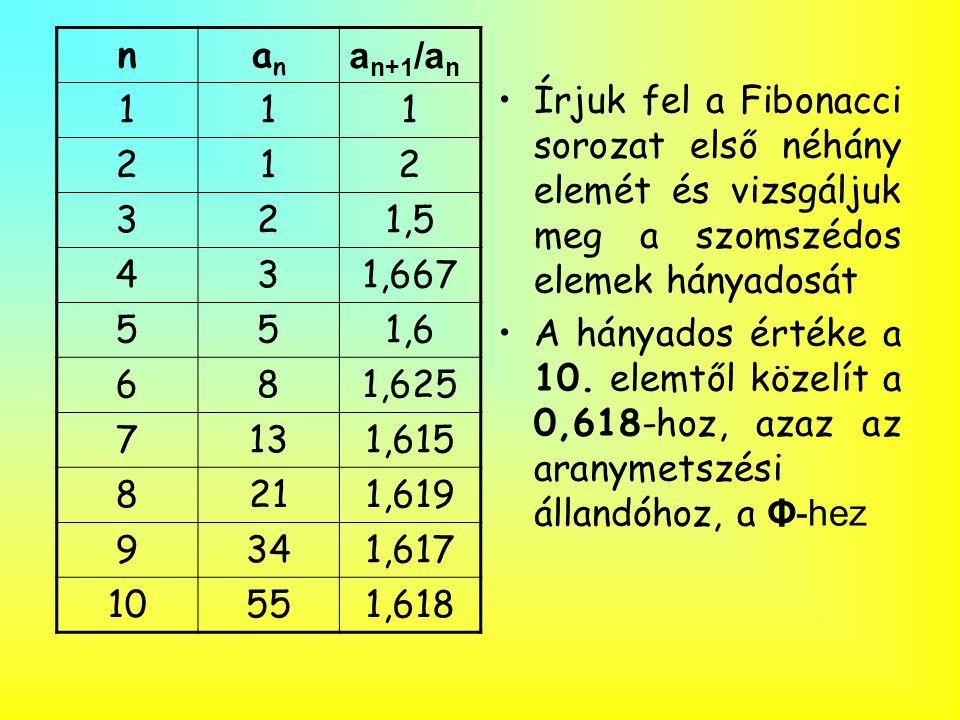 •Írjuk fel a Fibonacci sorozat első néhány elemét és vizsgáljuk meg a szomszédos elemek hányadosát •A hányados értéke a 10. elemtől közelít a 0,618-ho