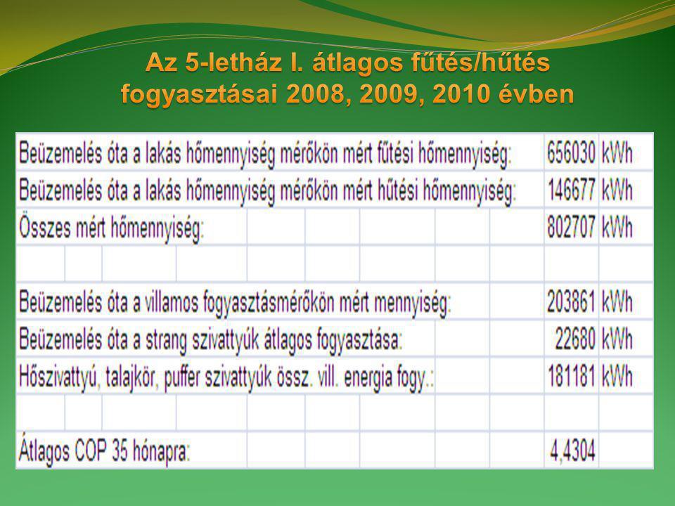 A GEO egytarifás, különmért, vezérelt tarifa.