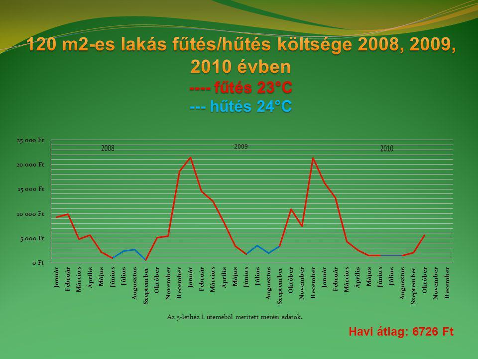 ÉK havi átlag 3079 Ft DK havi átlag 4176 Ft