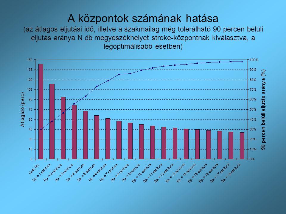 A központok számának hatása (az átlagos eljutási idő, illetve a szakmailag még tolerálható 90 percen belüli eljutás aránya N db megyeszékhelyet stroke
