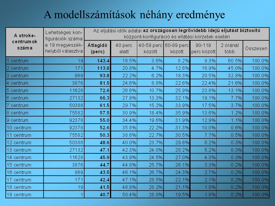 A modellszámítások néhány eredménye