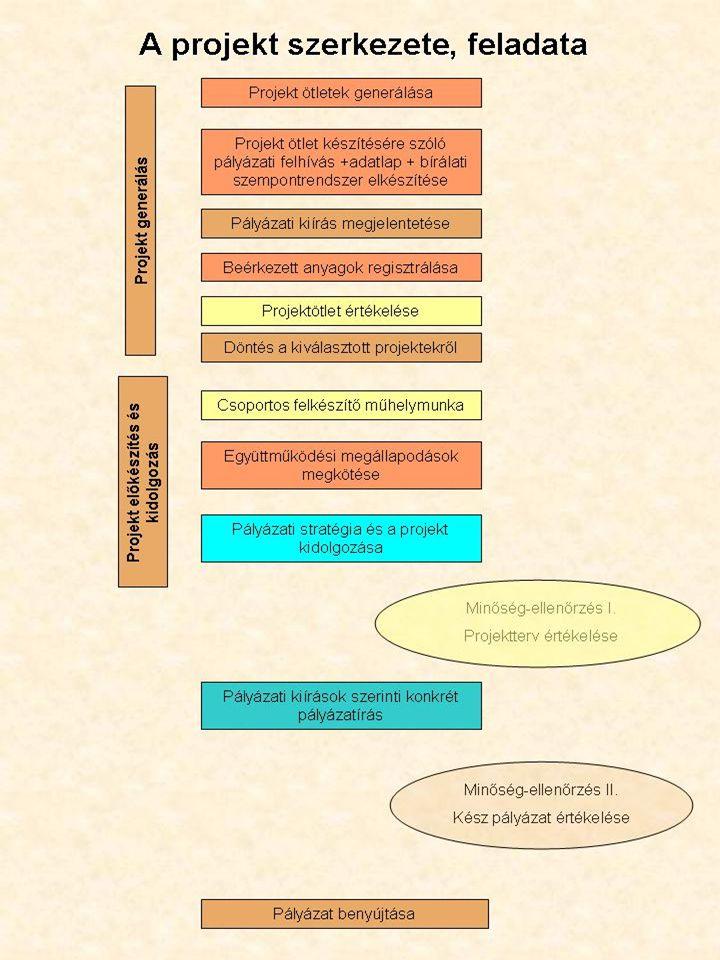 """Projektötletek generálása •Az OFA-ROP hálózat körébe tartozó projektek elemzése •Foglalkoztatási Paktumok keretében meghatározott projektek áttekintése •A ROP keretében benyújtott kiemelt projektek vizsgálata, melyik tartozhat foglalkoztatási/szociális gazdasági projektek kategóriájába •Új projektötletek generálása •Az OFA-ROP hálózat körébe tartozó, már megvalósult projektek elemzése, kategorizálása, a """"jó gyakorlatok kiválasztása •Potenciális pályázók közvetlen elérése az OFA- ROP Hálózaton keresztül •Információs Napok szervezése az érdeklődők számára"""