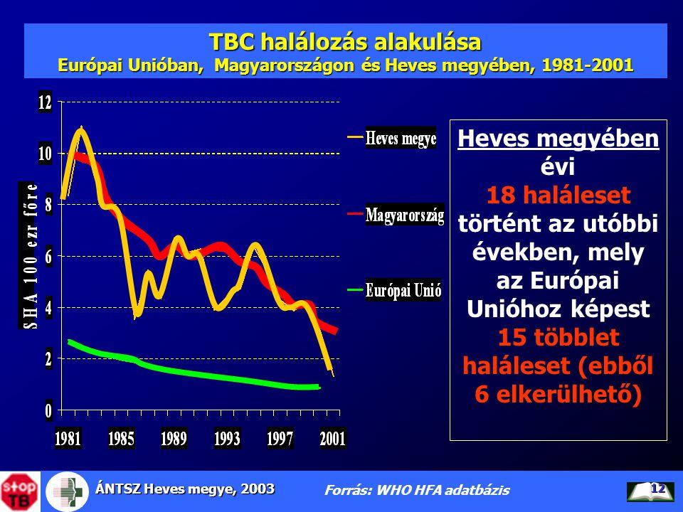 ÁNTSZ Heves megye, 2003 12 TBC halálozás alakulása Európai Unióban, Magyarországon és Heves megyében, 1981-2001 Forrás: WHO HFA adatbázis Heves megyéb