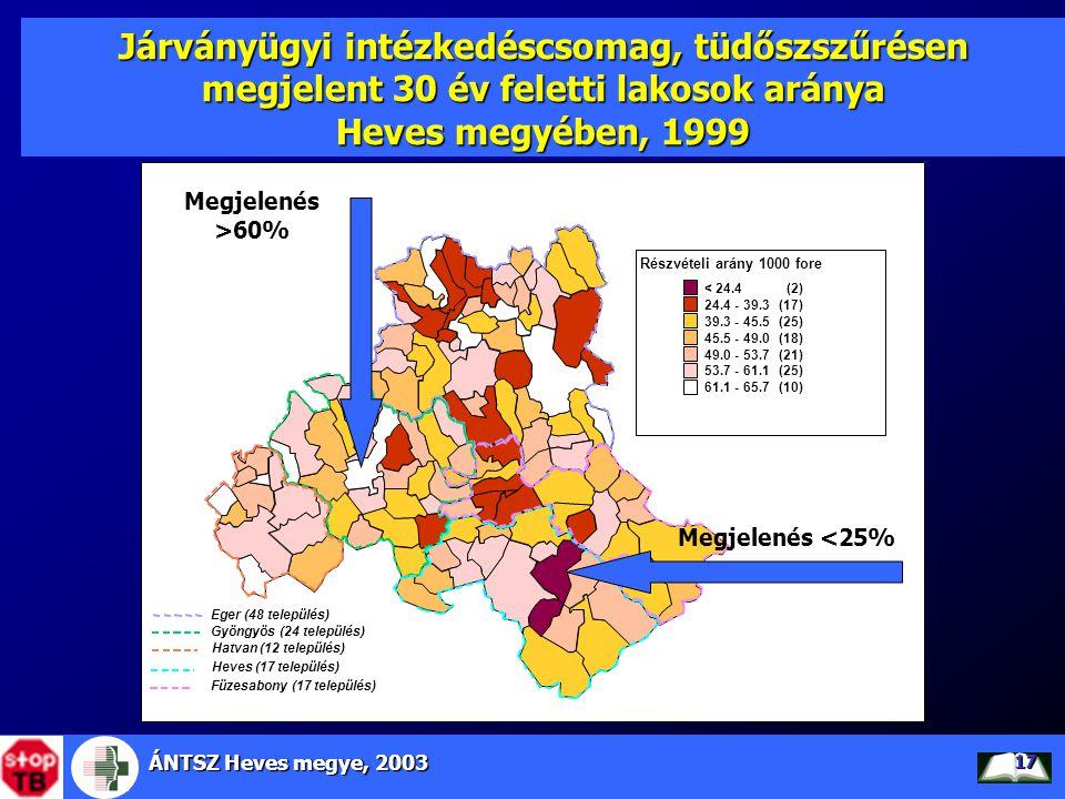 ÁNTSZ Heves megye, 2003 17 Járványügyi intézkedéscsomag, tüdőszszűrésen megjelent 30 év feletti lakosok aránya Heves megyében, 1999 Megjelenés <25% Me