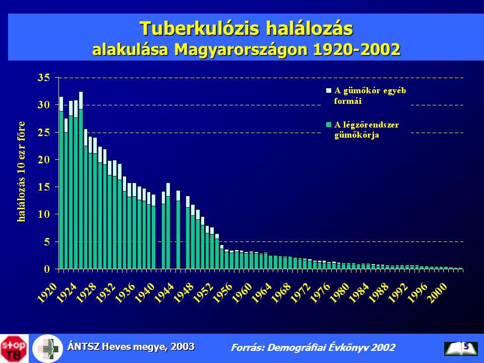 ÁNTSZ Heves megye, 2003 5 Tuberkulózis halálozás alakulása Magyarországon 1920-2002 Forrás: Demográfiai Évkönyv 2002
