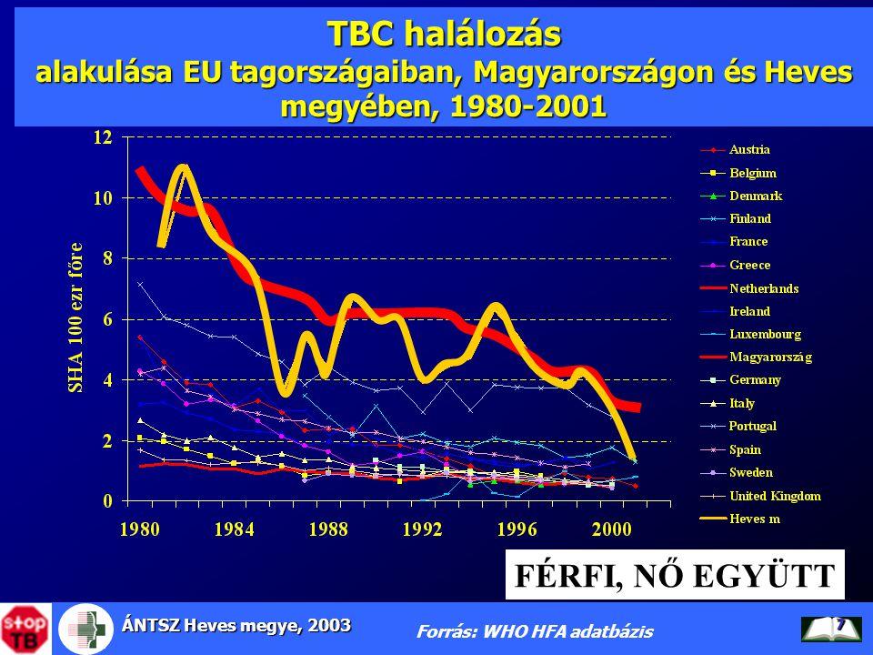 ÁNTSZ Heves megye, 2003 8 TBC halálozás (férfi, nő együtt) Magyarország régióiban eltérés az EU halálozási szintjétől, 1996-1998 Forrás: WHO halálozási adatbázis Magyarországon a vizsgált 3 évben 1413 haláleset történt, mely az Európai Unióhoz képest 1149 többlet haláleset