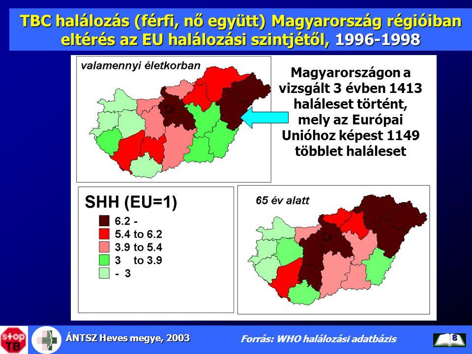 ÁNTSZ Heves megye, 2003 9 65 év alatti TBC halálozás (férfi, nő együtt) Magyarországon eltérés az EU halálozási szintjétől, 1996-1998 Forrás: WHO halálozási adatbázis 65 év alatt elkerülhető a TBC halálozás Magyarországon a vizsgált 3 évben 734 haláleset 630 a többlet haláleset 734 haláleset történt, ebből az Európai Unióhoz képest 630 a többlet haláleset