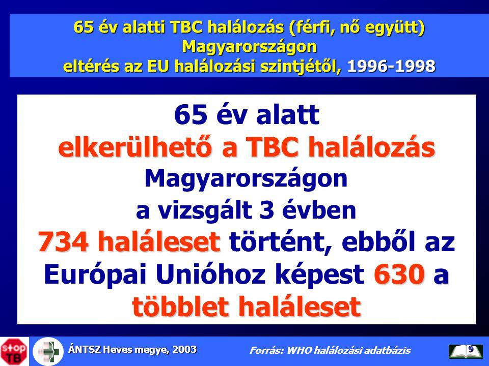 ÁNTSZ Heves megye, 2003 9 65 év alatti TBC halálozás (férfi, nő együtt) Magyarországon eltérés az EU halálozási szintjétől, 1996-1998 Forrás: WHO halá