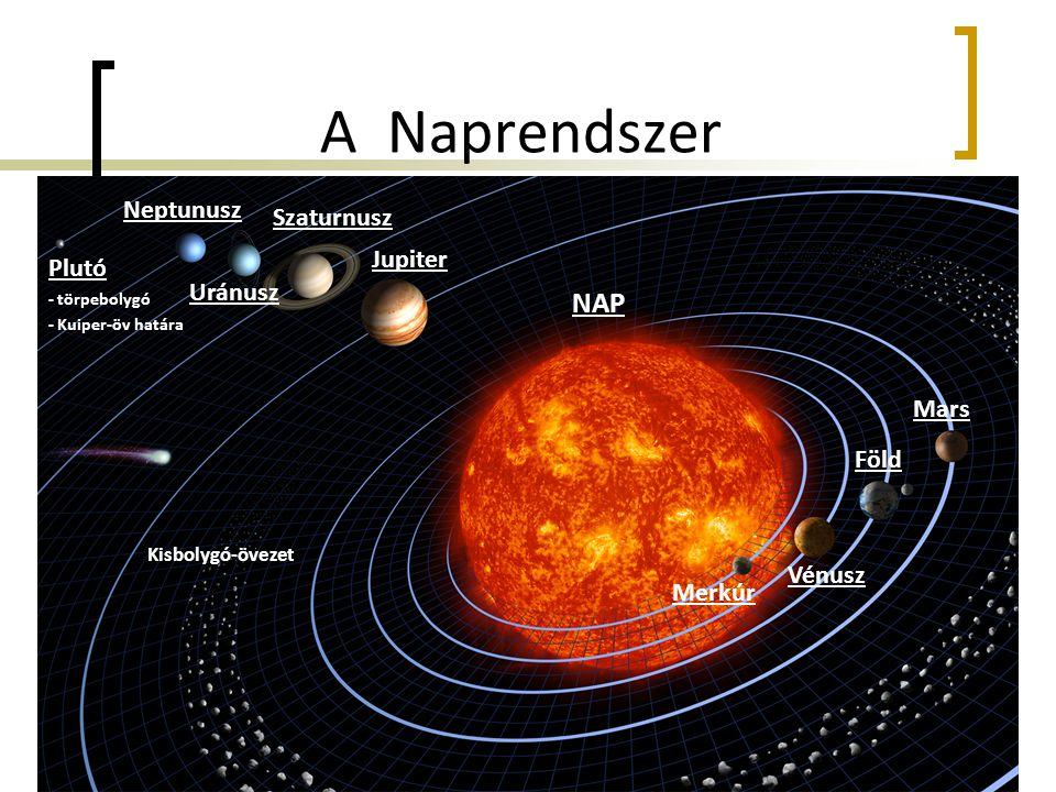 A Naprendszer NAP Merkúr Vénusz Föld Mars Plutó - törpebolygó - Kuiper-öv határa Jupiter Szaturnusz Uránusz Neptunusz Kisbolygó-övezet