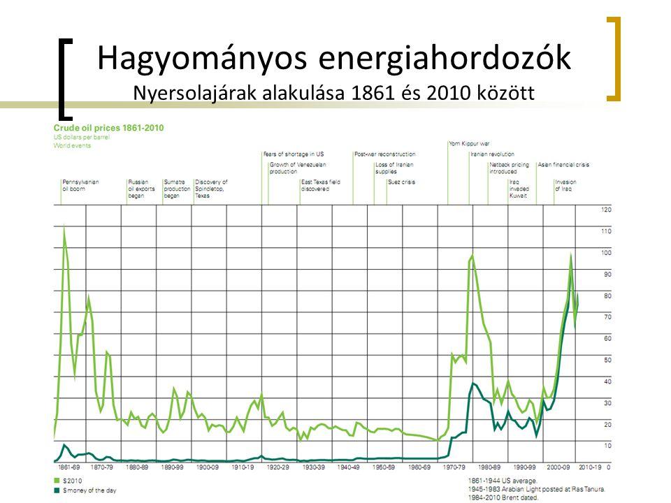 Hagyományos energiahordozók Nyersolajárak alakulása 1861 és 2010 között
