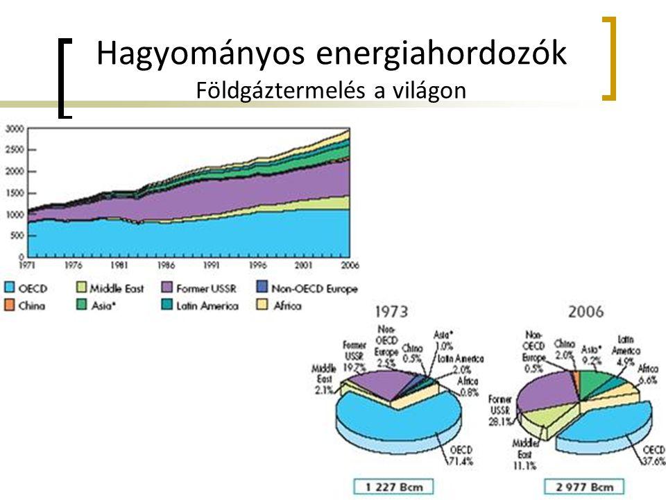 Hagyományos energiahordozók Földgáztermelés a világon