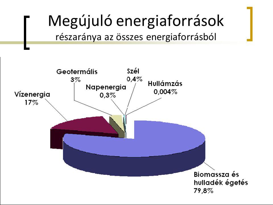 Megújuló energiaforrások részaránya az összes energiaforrásból