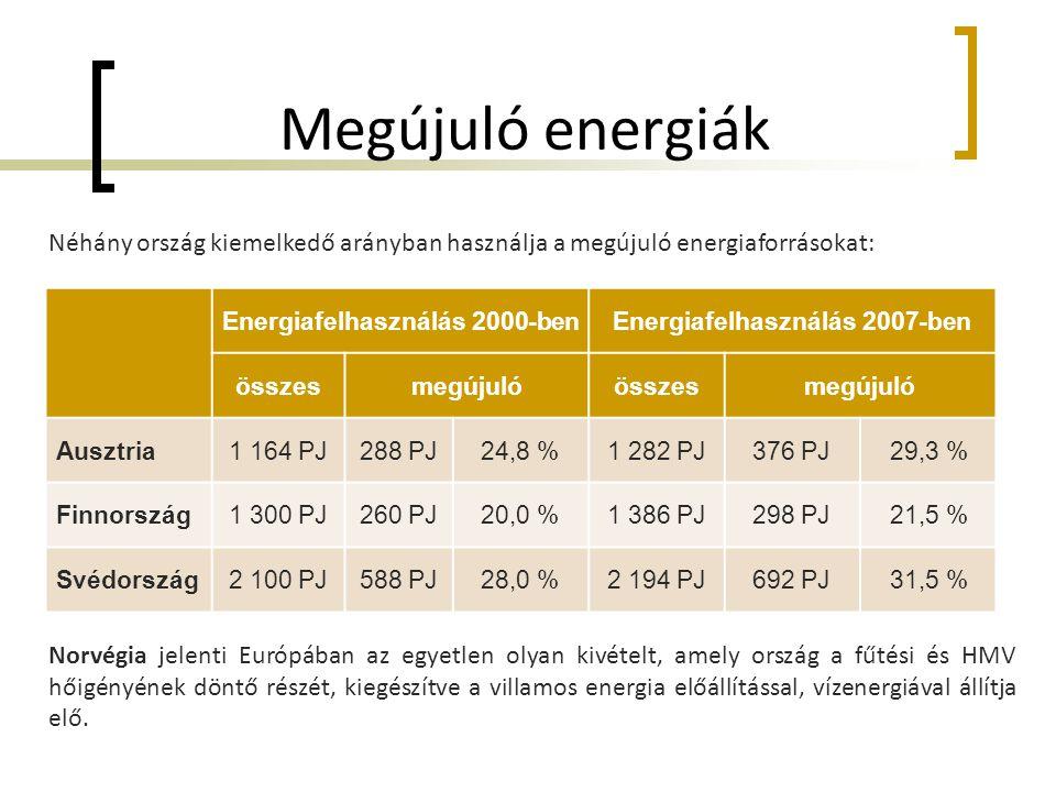 Megújuló energiák Néhány ország kiemelkedő arányban használja a megújuló energiaforrásokat: Norvégia jelenti Európában az egyetlen olyan kivételt, amely ország a fűtési és HMV hőigényének döntő részét, kiegészítve a villamos energia előállítással, vízenergiával állítja elő.