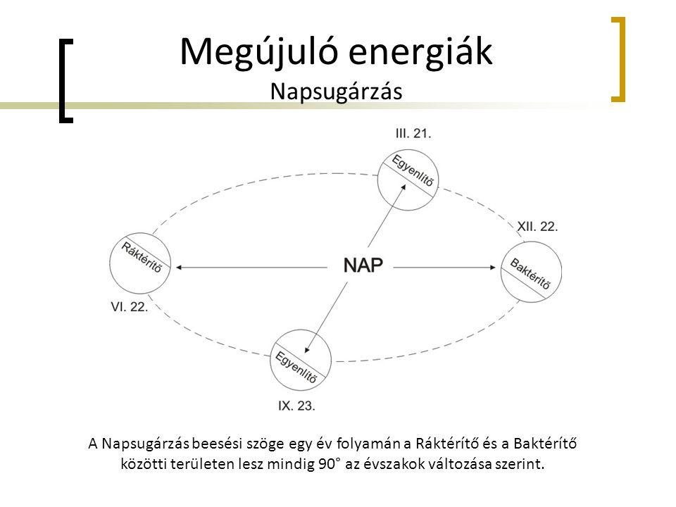 Megújuló energiák Napsugárzás A Napsugárzás beesési szöge egy év folyamán a Ráktérítő és a Baktérítő közötti területen lesz mindig 90° az évszakok vál