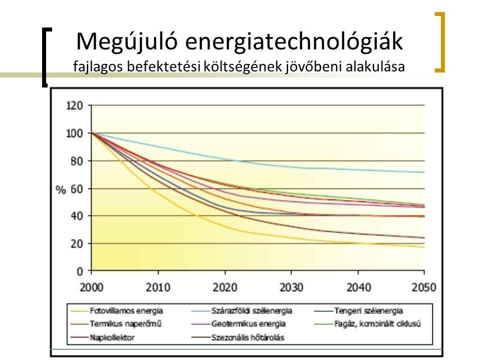 Megújuló energiatechnológiák fajlagos befektetési költségének jövőbeni alakulása