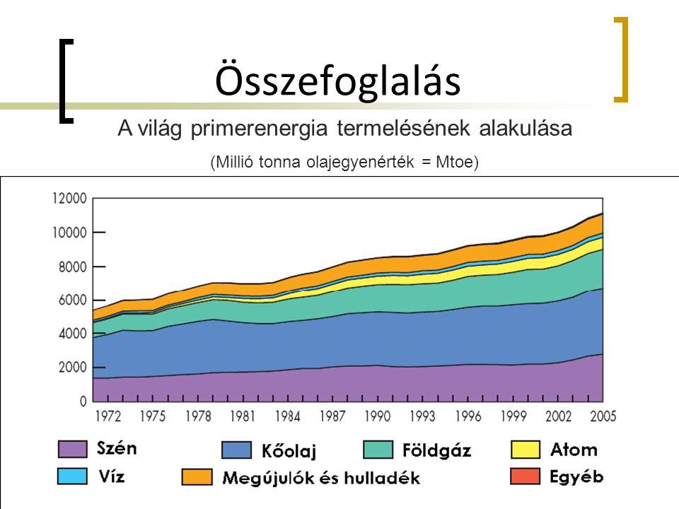 Összefoglalás A világ primerenergia termelésének alakulása (Millió tonna olajegyenérték = Mtoe)