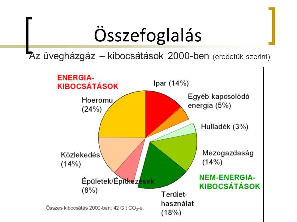 Összefoglalás Az üvegházgáz – kibocsátások 2000-ben (eredetük szerint)
