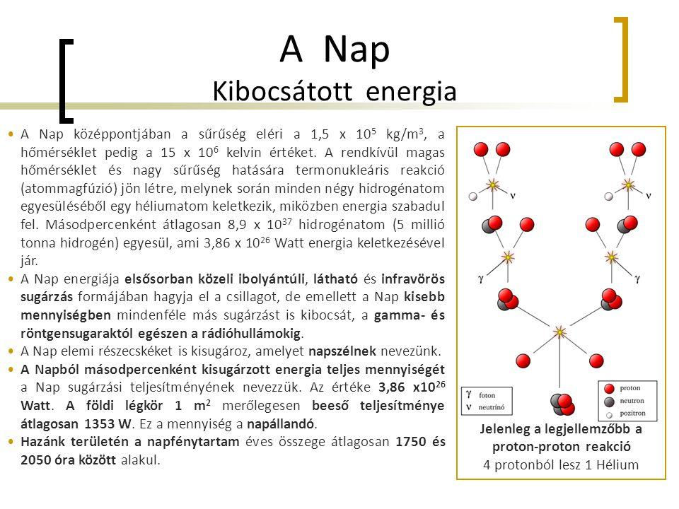 Jelenleg a legjellemzőbb a proton-proton reakció 4 protonból lesz 1 Hélium A Nap Kibocsátott energia •A Nap középpontjában a sűrűség eléri a 1,5 x 10 5 kg/m 3, a hőmérséklet pedig a 15 x 10 6 kelvin értéket.