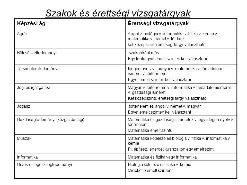 Szakok és érettségi vizsgatárgyak Képzési ágÉrettségi vizsgatárgyak AgrárAngol v. biológia v. informatika v. fizika v. kémia v. matematika v. német v.