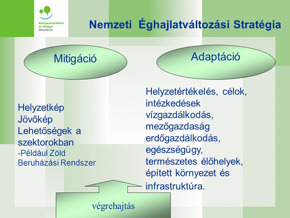 Nemzeti Éghajlatváltozási Stratégia Mitigáció Adaptáció Helyzetkép Jövőkép Lehetőségek a szektorokban -Például Zöld Beruházási Rendszer Helyzetértékel