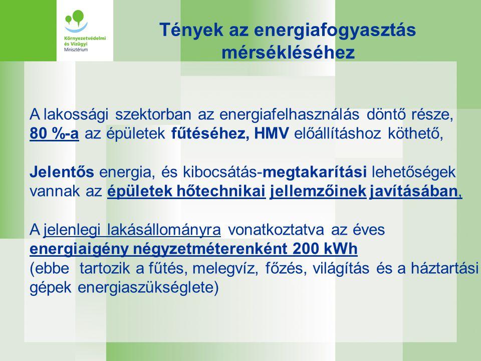 A lakossági szektorban az energiafelhasználás döntő része, 80 %-a az épületek fűtéséhez, HMV előállításhoz köthető, Jelentős energia, és kibocsátás-me