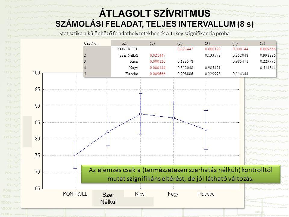 Statisztika a különböző feladathelyzetekben és a Tukey szignifikancia próba ÁTLAGOLT SZÍVRITMUS SZÁMOLÁSI FELADAT, TELJES INTERVALLUM (8 s) Szer Nélkül Az elemzés csak a (természetesen szerhatás nélküli) kontrolltól mutat szignifikáns eltérést, de jól látható változás.