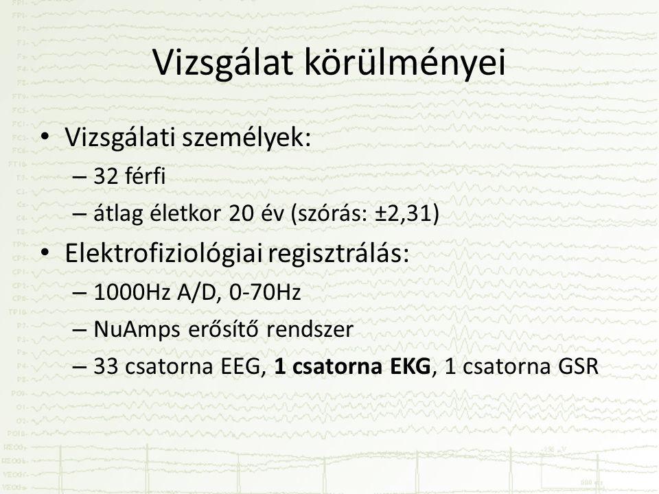 Vizsgálat körülményei • Vizsgálati személyek: – 32 férfi – átlag életkor 20 év (szórás: ±2,31) • Elektrofiziológiai regisztrálás: – 1000Hz A/D, 0-70Hz – NuAmps erősítő rendszer – 33 csatorna EEG, 1 csatorna EKG, 1 csatorna GSR