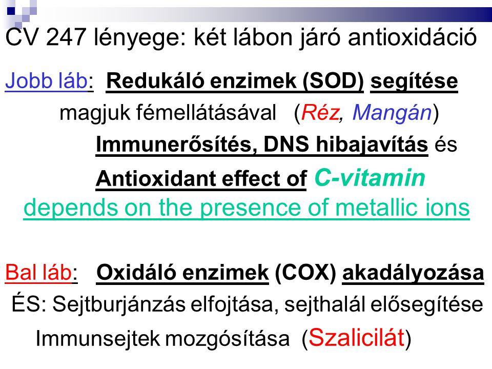CV 247 lényege: két lábon járó antioxidáció Jobb láb: Redukáló enzimek (SOD) segítése magjuk fémellátásával (Réz, Mangán) Immunerősítés, DNS hibajavítás és Antioxidant effect of C-vitamin depends on the presence of metallic ions Bal láb: Oxidáló enzimek (COX) akadályozása ÉS: Sejtburjánzás elfojtása, sejthalál elősegítése Immunsejtek mozgósítása ( Szalicilát )