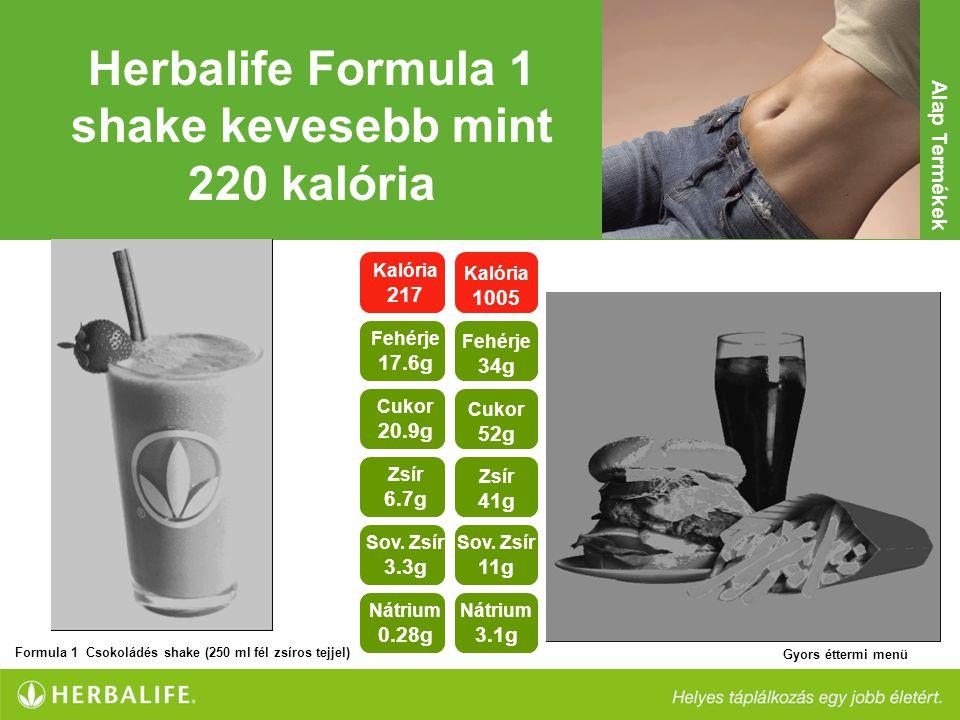 Herbalife Formula 1 shake kevesebb mint 220 kalória Kalória 217 Fehérje 17.6g Cukor 20.9g Zsír 6.7g Nátrium 0.28g Sov. Zsír 3.3g Kalória 1005 Fehérje