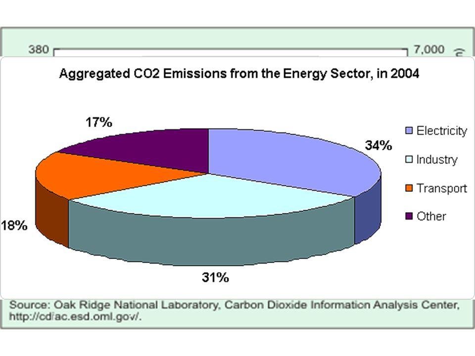 A földfelszíni levegő átlagos hőmérséklete globálisan 0,6-0,8°C-kal nőtt az elmúlt évszázadban GLOBÁLIS MELEGEDÉS: TÉNYEK szélsőséges időjárás •az elmúlt évtizedben háromszor annyi időjárással összefüggő természeti katasztrófa történt világszerte mint a 60-as években veszélyben a biológiai sokszínűség •sok állat és növény nem tud alkalmazkodni a megváltozott hőmérsékleti viszonyokhoz –különösen veszélyeztetettek a jegesmedvék, a fókák, a rozmárok és a pingvinek jégolvadás •visszahúzódnak a magashegyi gleccserek •olvad a sarkvidékeket borító jégtakaró •a 20.