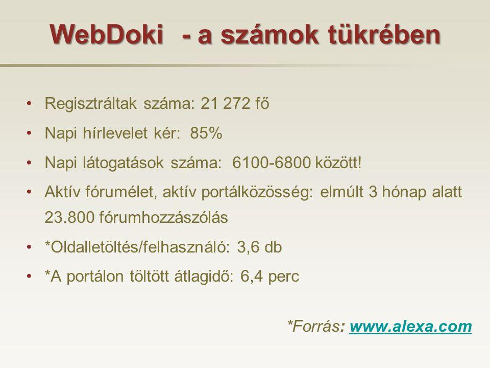 WebDoki - a számok tükrében •Regisztráltak száma: 21 272 fő •Napi hírlevelet kér: 85% •Napi látogatások száma: 6100-6800 között.
