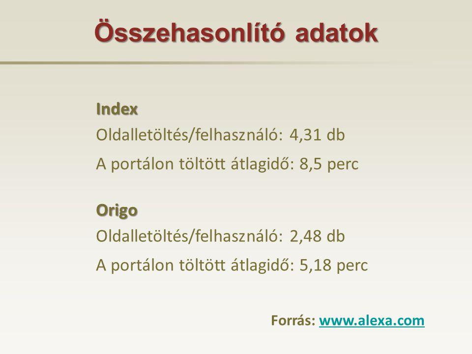 Összehasonlító adatok Index Oldalletöltés/felhasználó: 4,31 db A portálon töltött átlagidő: 8,5 percOrigo Oldalletöltés/felhasználó: 2,48 db A portálon töltött átlagidő: 5,18 perc Forrás: www.alexa.comwww.alexa.com