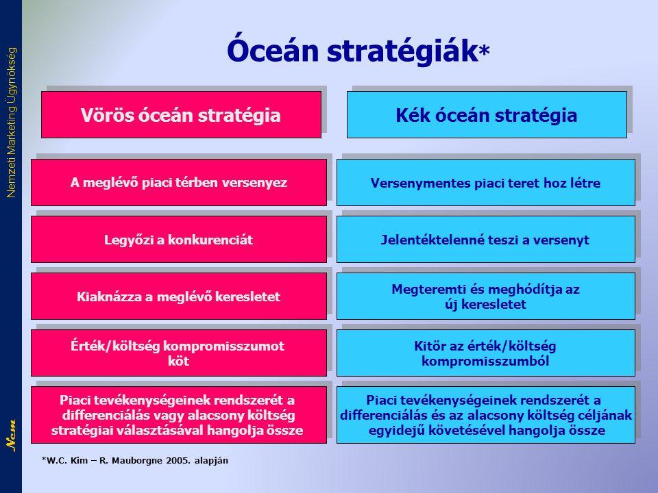 Óceán stratégiák * Versenymentes piaci teret hoz létre Vörös óceán stratégia Kék óceán stratégia A meglévő piaci térben versenyez Jelentéktelenné teszi a versenyt Legyőzi a konkurenciát Megteremti és meghódítja az új keresletet Megteremti és meghódítja az új keresletet Kiaknázza a meglévő keresletet Kitör az érték/költség kompromisszumból Kitör az érték/költség kompromisszumból Érték/költség kompromisszumot köt Érték/költség kompromisszumot köt Piaci tevékenységeinek rendszerét a differenciálás vagy alacsony költség stratégiai választásával hangolja össze Piaci tevékenységeinek rendszerét a differenciálás vagy alacsony költség stratégiai választásával hangolja össze Piaci tevékenységeinek rendszerét a differenciálás és az alacsony költség céljának egyidejű követésével hangolja össze Piaci tevékenységeinek rendszerét a differenciálás és az alacsony költség céljának egyidejű követésével hangolja össze *W.C.